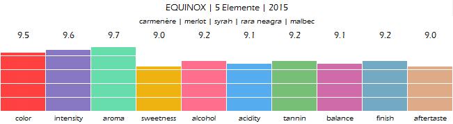 EQUINOX_5_Elemente_2015_review