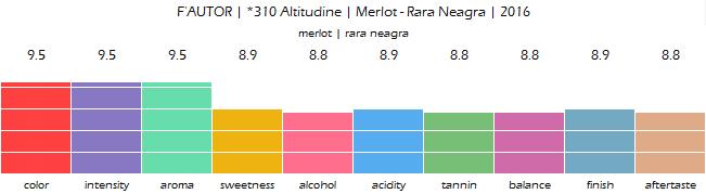 FAUTOR_310_Altitudine_Merlot_Rara_Neagra_2016_review