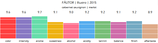 FAUTOR_Illustro_2015_review