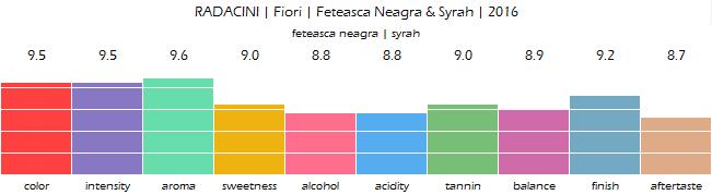 RADACINI_Fiori_Feteasca_Neagra_Syrah_2016_review