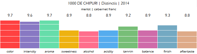 1000_DE_CHIPURI_Distinctis_2014_review