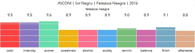 ASCONI_Sol_Negru_Feteasca_Neagra_2016_review
