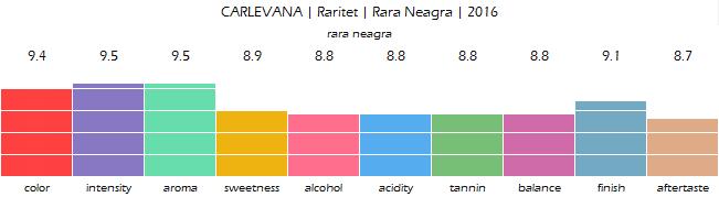 CARLEVANA_Raritet_Rara_Neagra_2016_review