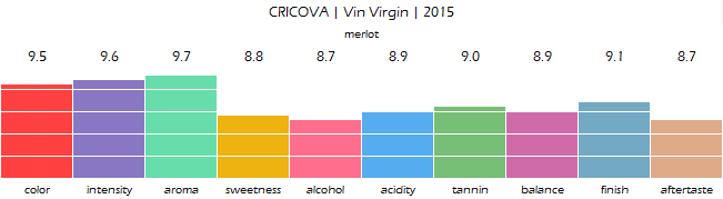 CRICOVA_Vin_Virgin_2015_review