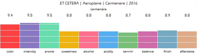 ET_CETERA_Aeroplane_Carmenere_2016_review