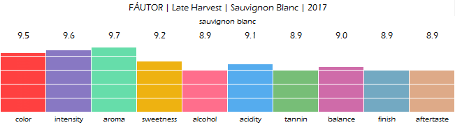 FAUTOR_Late_Harvest_Sauvignon_Blanc_2017_review