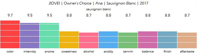 JIDVEI_Ana_Owners_Choice_Sauvignon_Blanc_2017_review