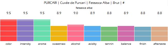 PURCARI_Cuvee_de_Purcari_Feteasca_Alba_Brut_review