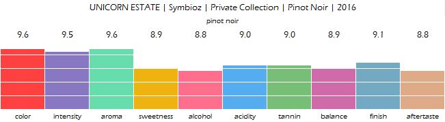 UNICORN_ESTATE_Symbioz_Private_Collection_Pinot_Noir_2016_review