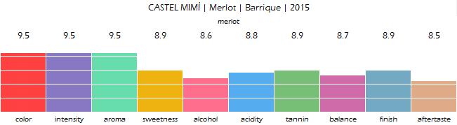CASTEL_MIMI_Merlot_Barrique_2015_review