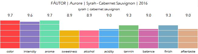 FAUTOR_Aurore_Syrah_Cabernet_Sauvignon_2016_review