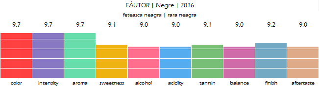FAUTOR_Negre_2016_review