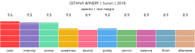 GITANA_WINERY_Surori_2018_review