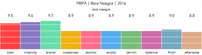 PRIPA_Rara_Neagra_2016_review