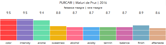 PURCARI_Maluri_de_Prut_2016_review
