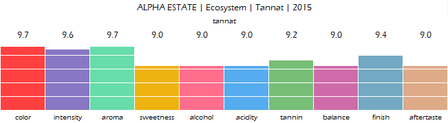 ALPHA_ESTATE_Ecosystem_Tannat_2015_review