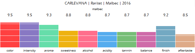 CARLEVANA_Raritet_Malbec_2016_review