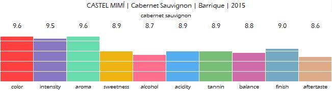 CASTEL_MIMI_Cabernet_Sauvignon_Barrique_2015_review