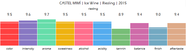 CASTEL_MIMI_Ice_Wine_Riesling_2015_review