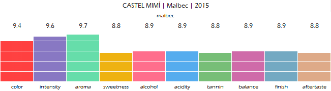 CASTEL_MIMI_Malbec_2015_review