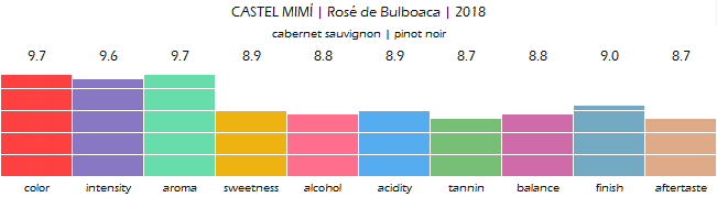 CASTEL_MIMI_Rose_de_Bulboaca_2018_review