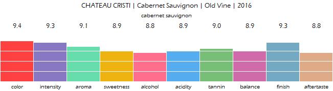 CHATEAU_CRISTI_Cabernet_Sauvignon_Old_Vine_2016_review
