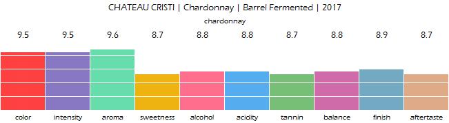 CHATEAU_CRISTI_Chardonnay_Barrel_Fermented_2017_review