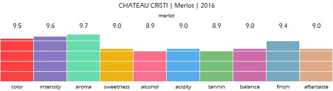 CHATEAU_CRISTI_Merlot_2016_review