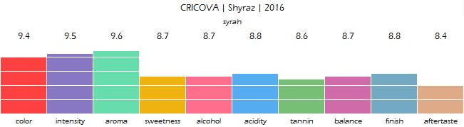 CRICOVA_Shyraz_2016_review