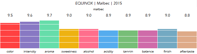 EQUINOX_Malbec_2015_review