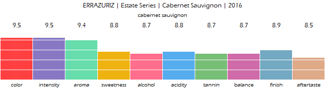 ERRAZURIZ_Estate_Series_Cabernet_Sauvignon_2016_review