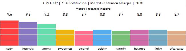 FAUTOR_310_Altitudine_Merlot_Feteasca_Neagra_2018_review