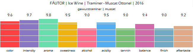 FAUTOR_Ice_Wine_Traminer_Muscat_Ottonel_2016_review