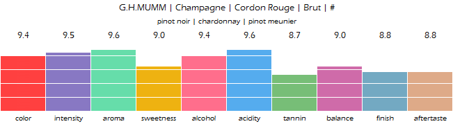 GH_MUMM_Champagne_Cordon_Rouge_Brut_review