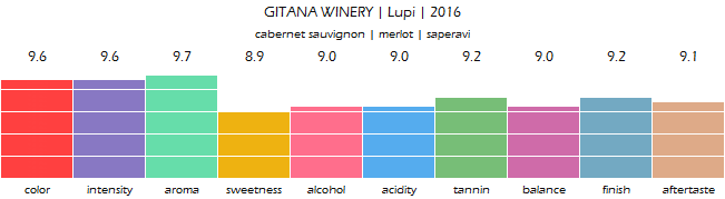 GITANA_WINERY_Lupi_2016_review