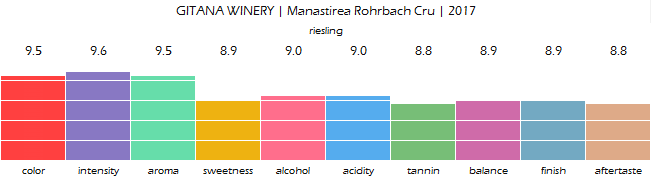 GITANA_WINERY_Manastirea_Rohrbach_Cru_2017_review