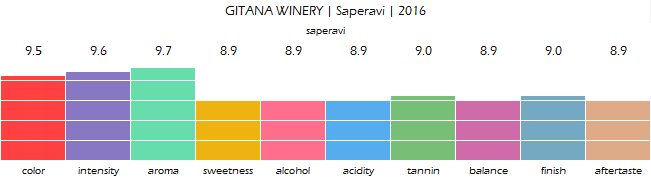 GITANA_WINERY_Saperavi_2016_review