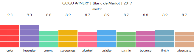 GOGU_WINERY_Blanc_de_Merlot_2017_review