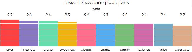 KTIMA_GEROVASSILIOU_Syrah_2015_review