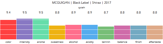MCGUIGAN_Black_Label_Shiraz_2017_review