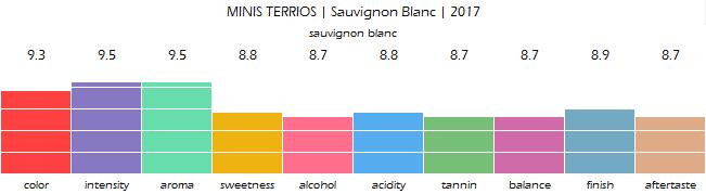 MINIS_TERRIOS_Sauvignon_Blanc_2017_review