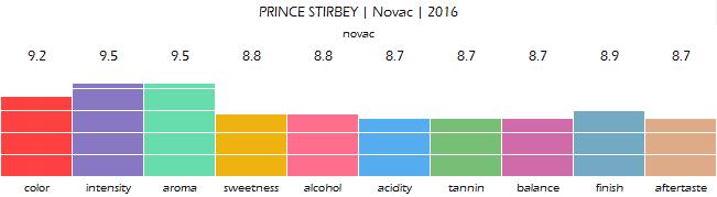 PRINCE_STIRBEY_Novac_2016_review