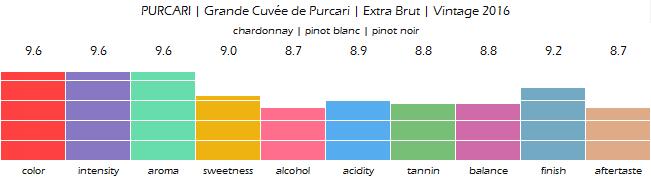 PURCARI_Grande_Cuvee_de_Purcari_Extra_Brut_Vintage_2016_review