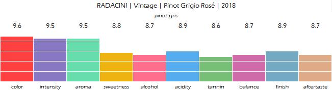 RADACINI_Vintage_Pinot_Grigio_Rose_2018_review