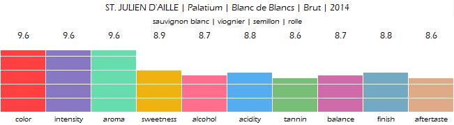 ST_JULIEN_DAILLE_Palatium_Blanc_de_Blancs_Brut_2014_review