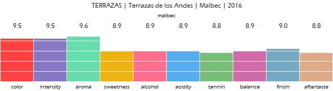 TERRAZAS_Terrazas_de_los_Andes_Malbec_2016_review