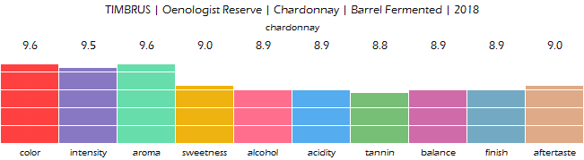 TIMBRUS_Oenologist_Reserve_Chardonnay_Barrel_Fermented_2018_review