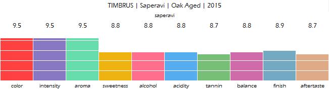 TIMBRUS_Saperavi_Oak_Aged_2015_review