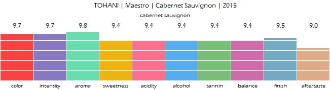 TOHANI_Maestro_Cabernet_Sauvignon_2015_review