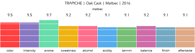 TRAPICHE_Oak_Cask_Malbec_2016_review